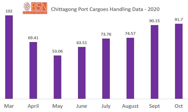 Cargo handling at Ctg port resized up